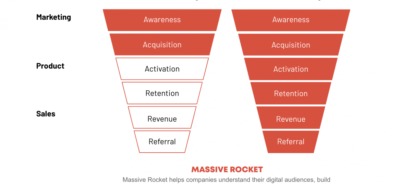 Massive Rocket Growth Marketing