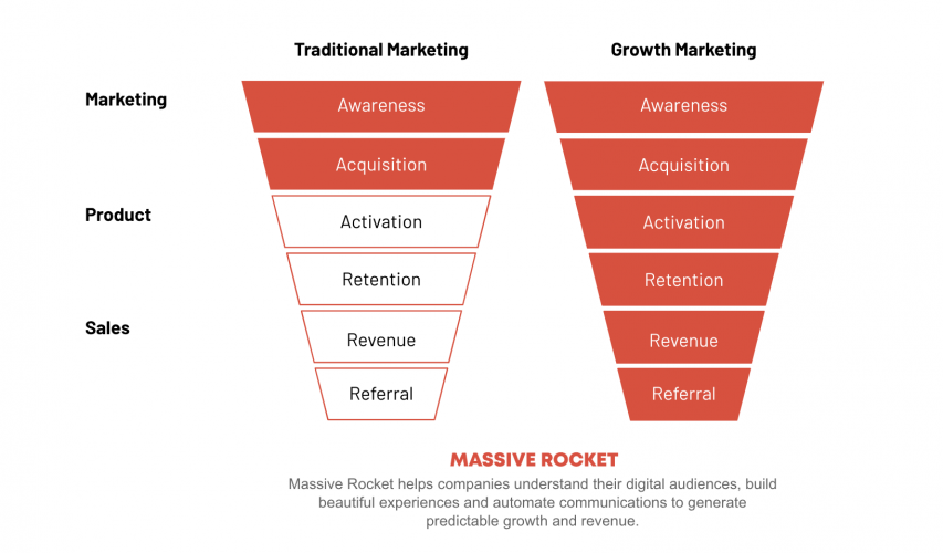 Massive Rocket Growth Marketing