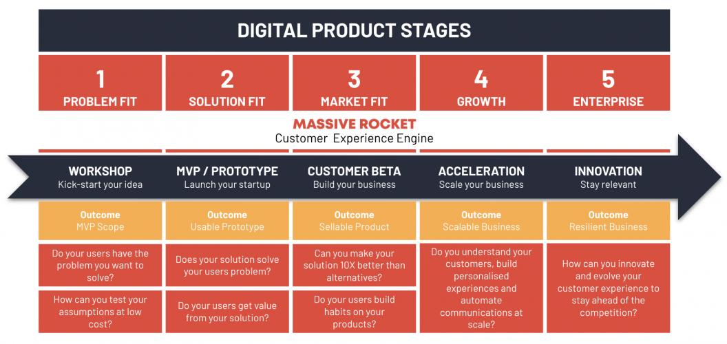 Massive Rocket Product Development
