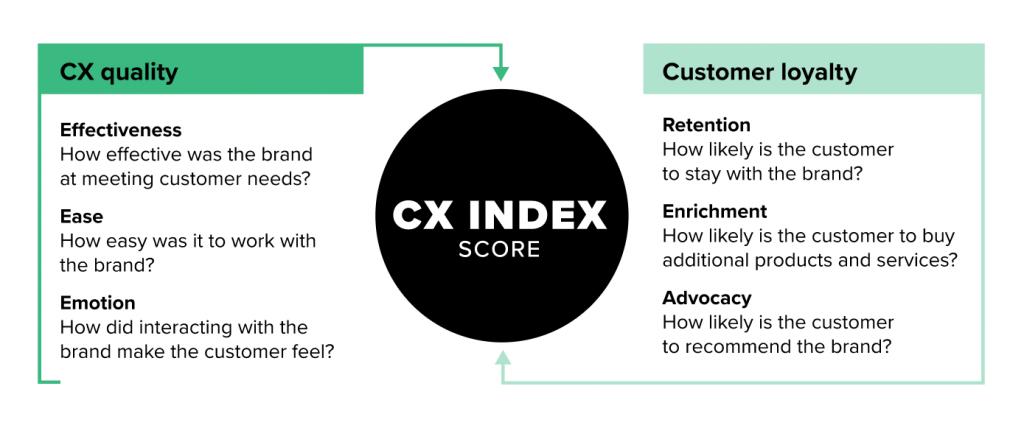 cx-index