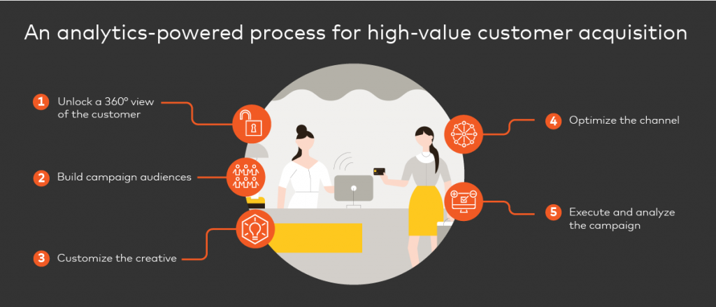 analytics powered process for high value acqusition